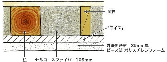 壁の断面図