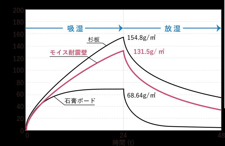 吸放湿性能(90%RH~30%RH、湿度25℃) 吸放湿量(g/㎡) 杉板154.8g/㎡ モイス耐震壁131.5g/㎡ 石膏ボード68.64g/㎡