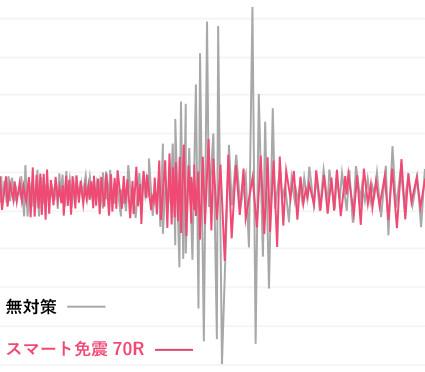 無対策 スマート免震70R