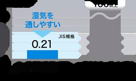 高い透湿性のグラフ