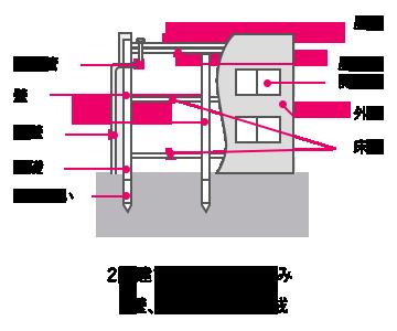 壁式工法の共同住宅の例
