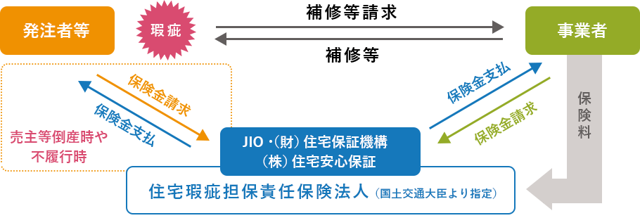 JIO・(財)住宅保証機構(株)住宅安心保証住宅瑕疵担保責任保険法人(国土交通大臣より指定)