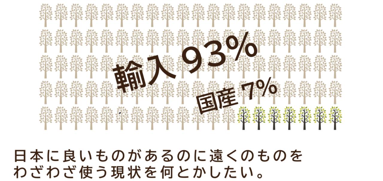 梁は輸入が93%