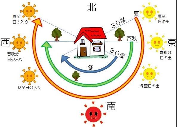 太陽の方角