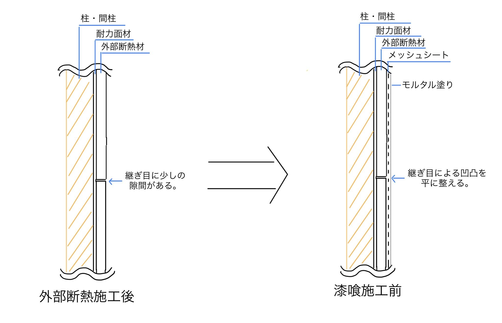メッシュシート施工の図