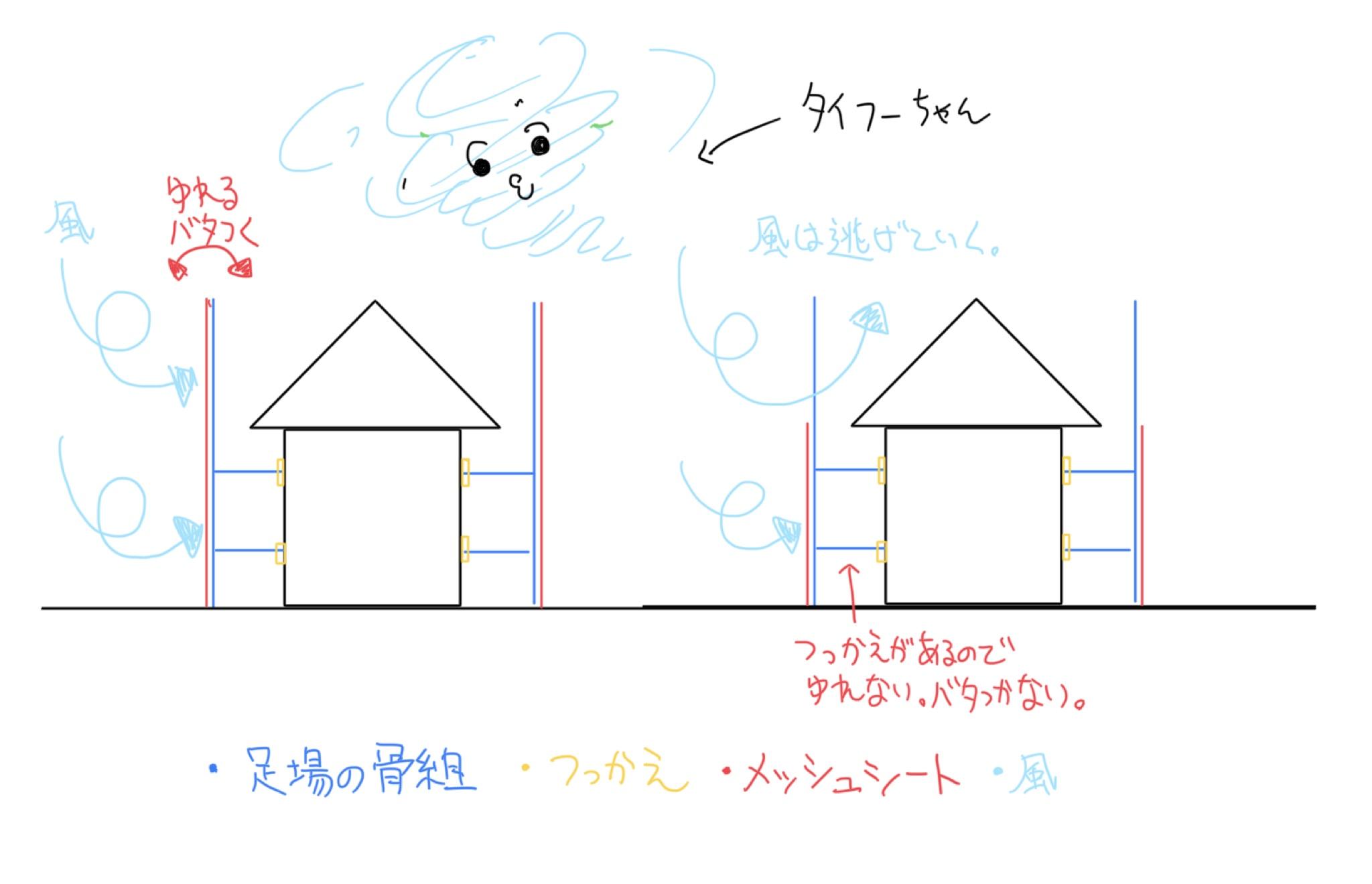 台風養生の原理の図
