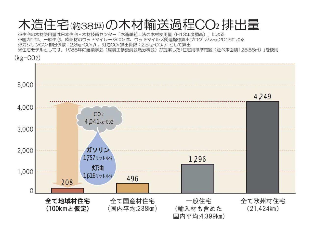 木造住宅の木材輸送過程CO2排出量