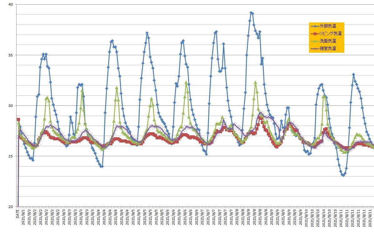 実録!長久手モデルハウス温度データ